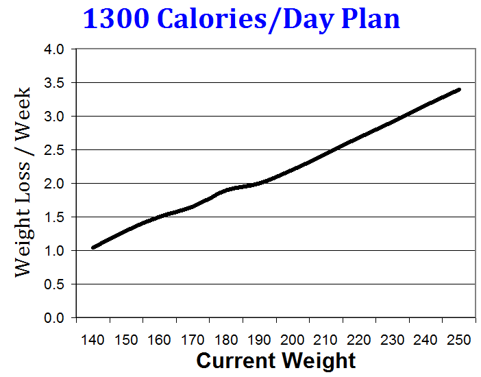 1300 Calorie Meal Plan Chart – Wonderful Image Gallery