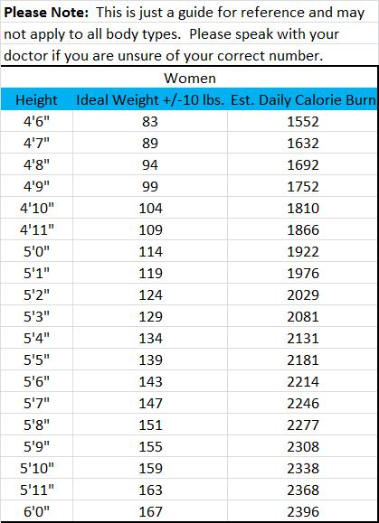 weight loss chart for women