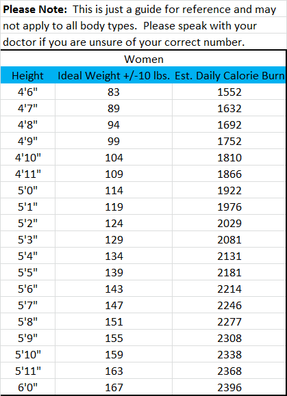 Women's Ideal Body Weight