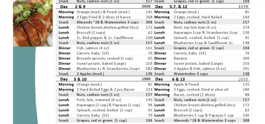 Intervention 12 week weight loss routine likely stray